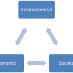 Sustainability - A driver for innovation?
